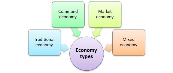different types of economic systems What are the different goals of an economic system the way a society answers these questions will depend on what that society's values are.